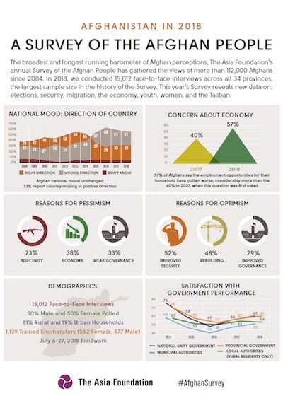 2018AfghanSurvey_Infographics_cover-400x570