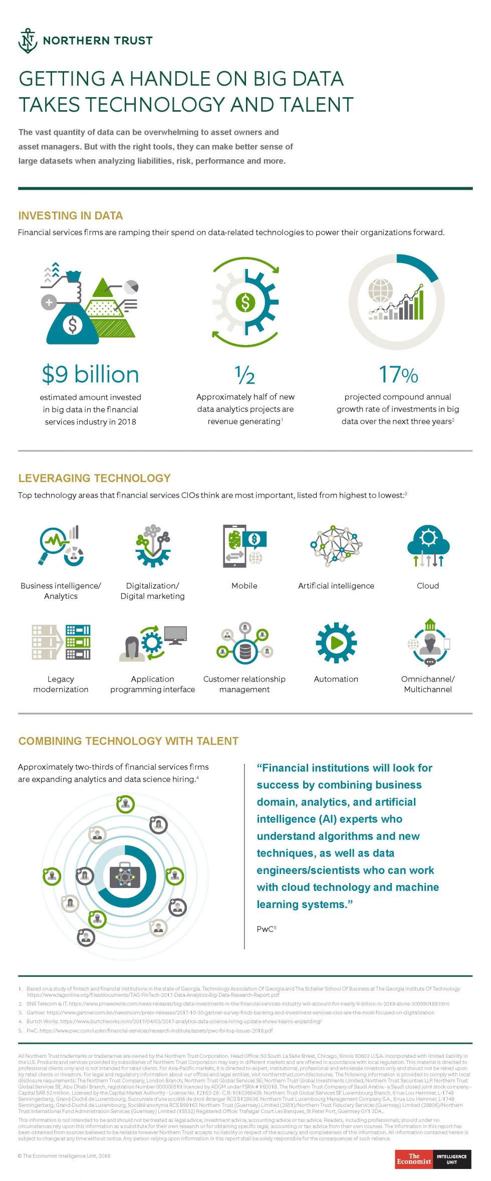 EIU-NT Infographic - Tech+Talent